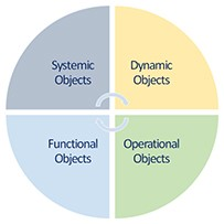 Unicist Business Architecture Objects