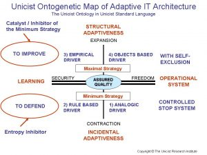 Adaptive IT Architecture
