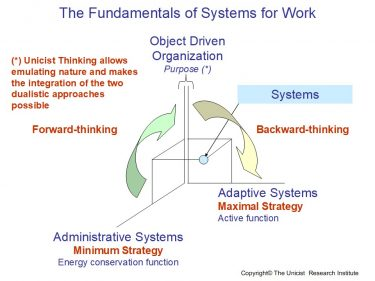 Adaptive Systems for Work
