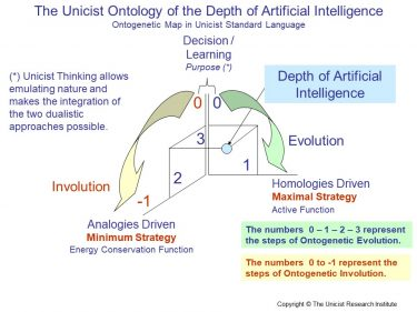Depth of Artificial Intelligence