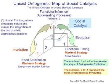 Social Catalysts