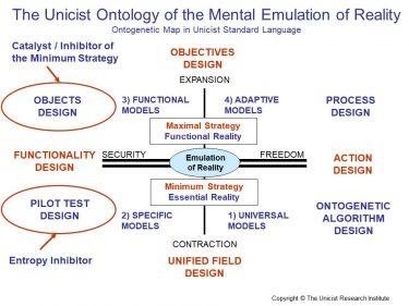 Mental Emulation Levels