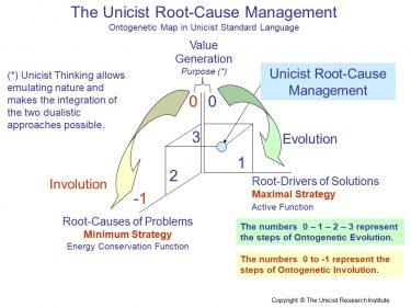 Unicist Root-Cause Management