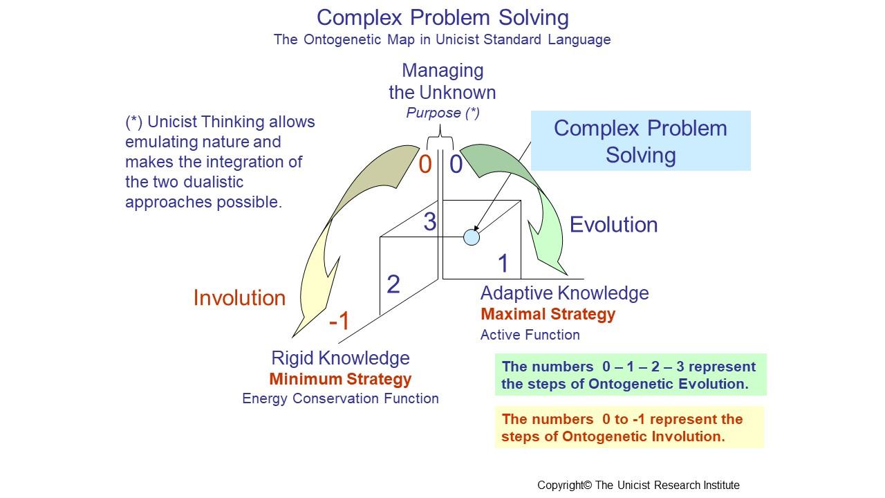 Complex Problem Solving - Education