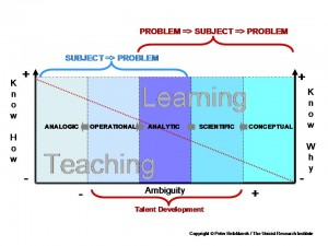 Teaching vs Learning