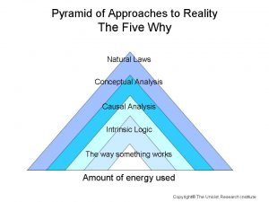 Pyramid Five Why