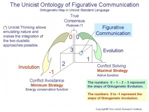 Figurative Communication