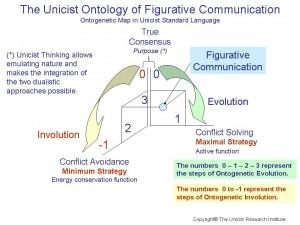 Figurative Communication