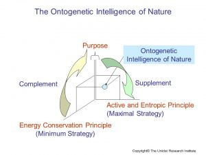 The Ontogenetic Intelligence of Nature
