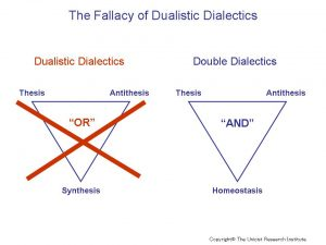 Fallacy Dualistic Dialectics