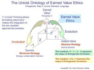 Earned Value Ethics