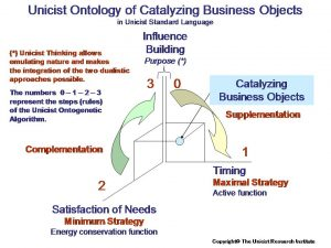 Unicist Conceptual Knowledge Catalyzes Businesses