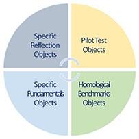 Unicist Dynamic Learning Objects