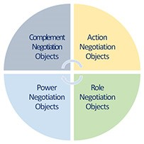 Unicist Negotiation Roles / Objects