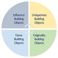 Unicist Image Building Objects