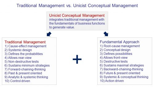 Traditional Management vs Unicist Conceptual Management