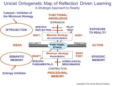 Unicist Reflection driven Learning