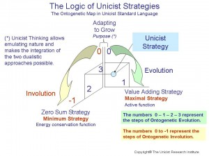 Unicist Strategies