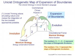 Expansion of Boundaries