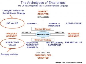 Archetypes of Enterprises