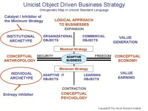 Unicist Object Driven Business Strategy