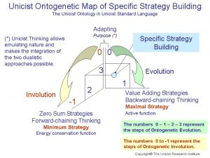 Unicist Ontogenetic Map of Specific Strategy Building