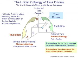 Time Management and Time Drivers
