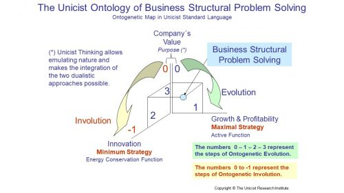 Institutional Therapeutics to solve Structural Business Problems