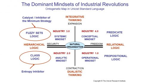 The 4th Industrial Revolution requires a Conceptual Mindset
