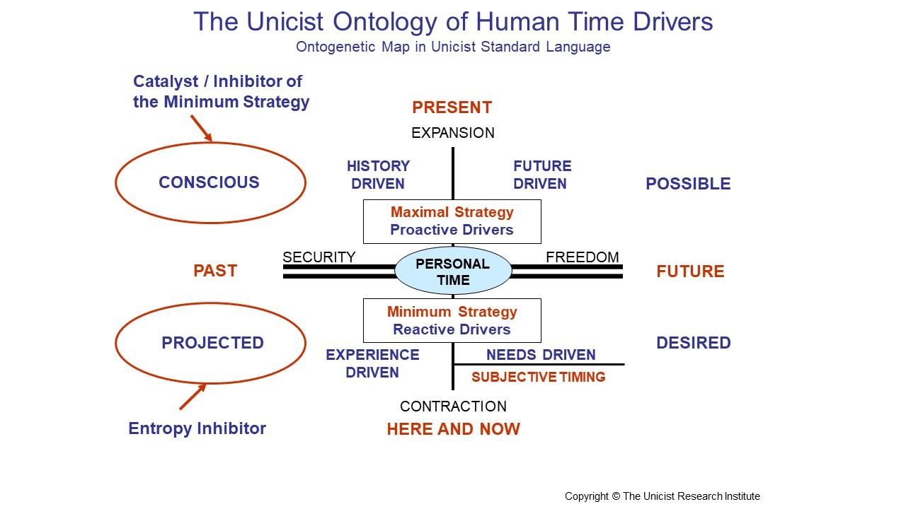 Human Time Drivers