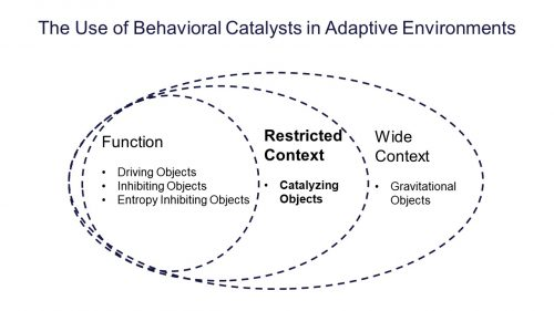 Catalysts drive the Functionality of Businesses